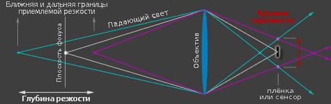 Диаграмма калькулятора ГРИП