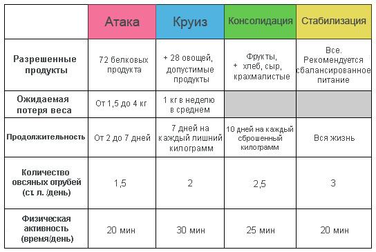 Диета Дюкана по этапам пошагово меню для первого второго