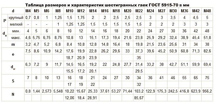 таблица веса и количества гаек гост